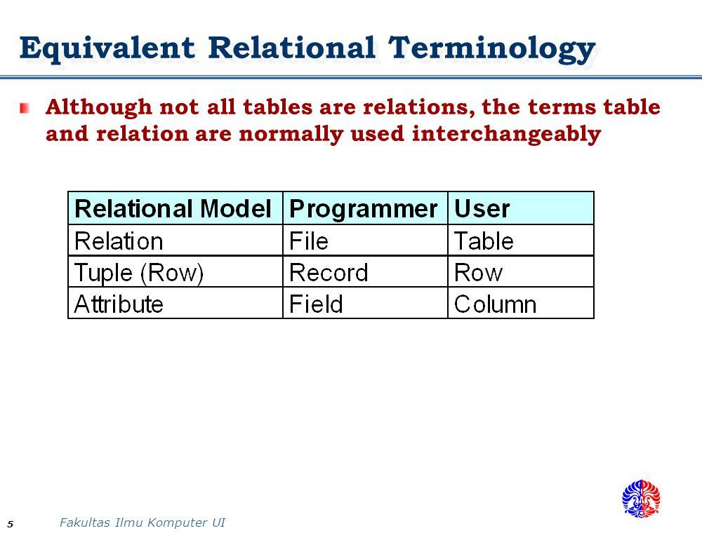 Fakultas Ilmu Komputer UI 26 Superkeys and Candidate Keys: Examples Example: The CAR relation schema: CAR(State, Reg#, SerialNo, Make, Model, Year) Its primary key is {State, Reg#} It has two candidate keys Key1 = {State, Reg#} Key2 = {SerialNo} which are also superkeys {SerialNo, Make} is a Superkey but not a Key Why.
