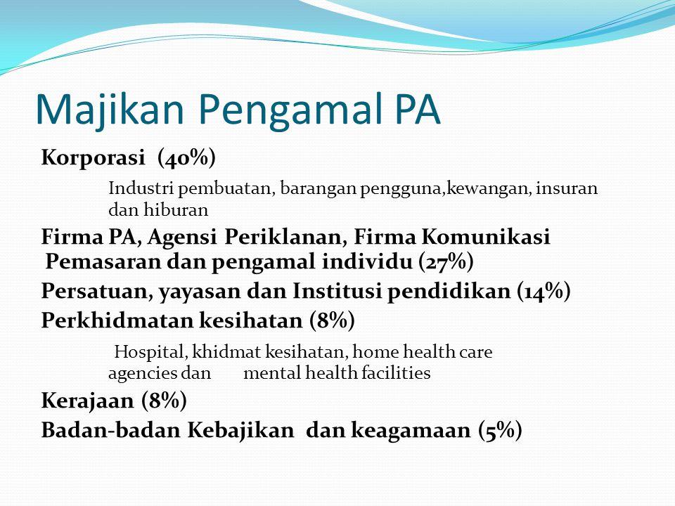 Majikan Pengamal PA Korporasi (40%) Industri pembuatan, barangan pengguna,kewangan, insuran dan hiburan Firma PA, Agensi Periklanan, Firma Komunikasi