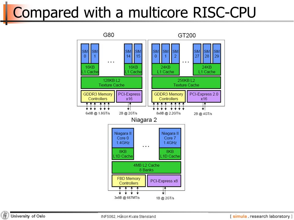 INF5062, Pål Halvorsen and Carsten Griwodz University of Oslo Compared with a multicore RISC-CPU INF5062, Håkon Kvale Stensland
