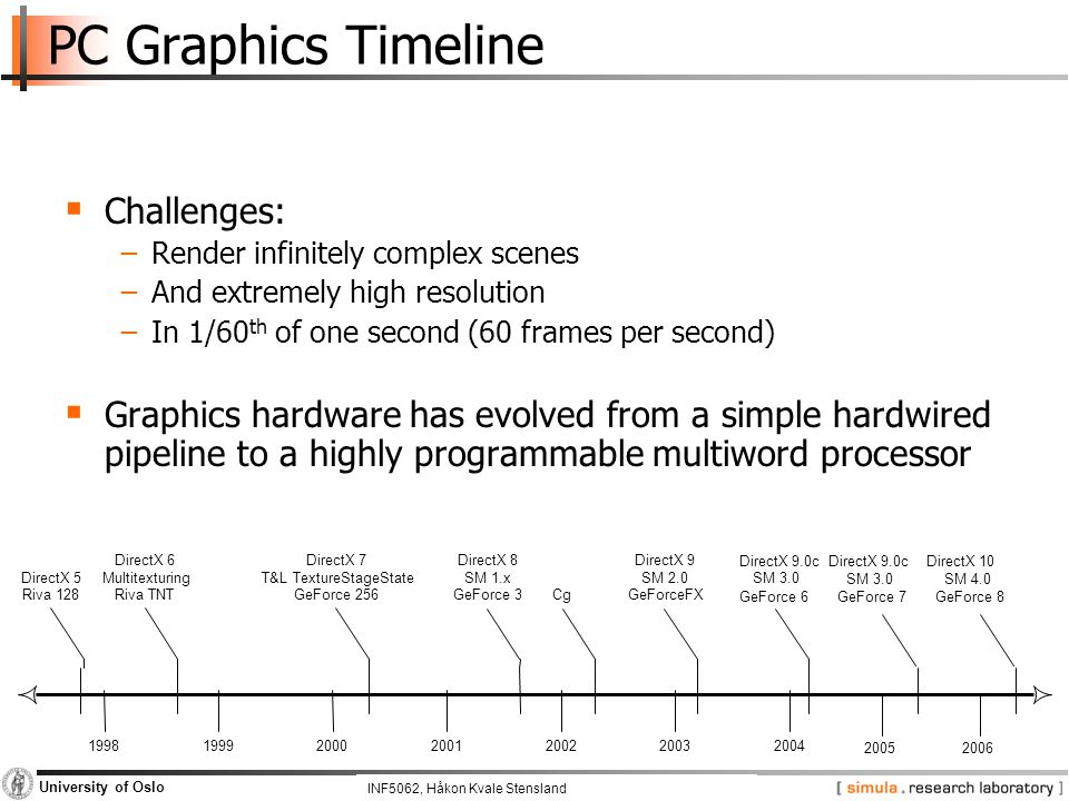 INF5062, Pål Halvorsen and Carsten Griwodz University of Oslo PC Graphics Timeline  Challenges: −Render infinitely complex scenes −And extremely high resolution −In 1/60 th of one second (60 frames per second)  Graphics hardware has evolved from a simple hardwired pipeline to a highly programmable multiword processor 1998199920002001200220032004 DirectX 6 Multitexturing Riva TNT DirectX 8 SM 1.x GeForce 3Cg DirectX 9 SM 2.0 GeForceFX DirectX 9.0c SM 3.0 GeForce 6 DirectX 5 Riva 128 DirectX 7 T&L TextureStageState GeForce 256 20052006 GeForce 7GeForce 8 SM 3.0SM 4.0 DirectX 9.0cDirectX 10 INF5062, Håkon Kvale Stensland