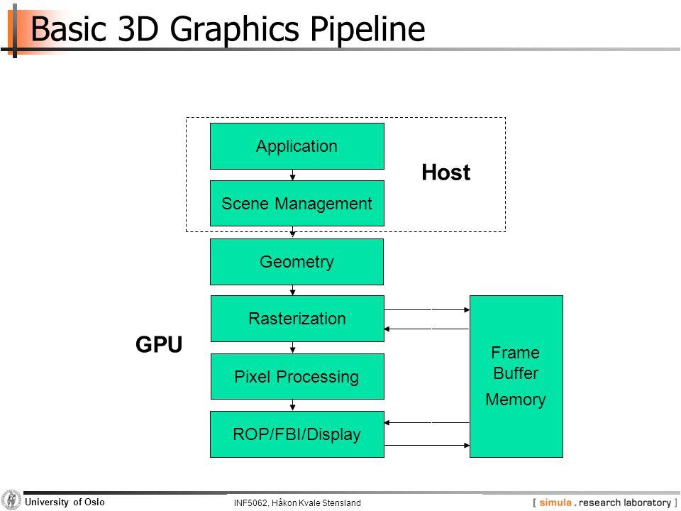 INF5062, Pål Halvorsen and Carsten Griwodz University of Oslo Basic 3D Graphics Pipeline Application Scene Management Geometry Rasterization Pixel Pro