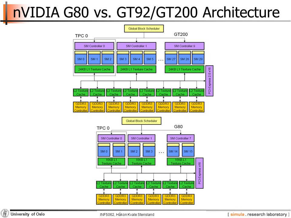 INF5062, Pål Halvorsen and Carsten Griwodz University of Oslo nVIDIA G80 vs. GT92/GT200 Architecture INF5062, Håkon Kvale Stensland