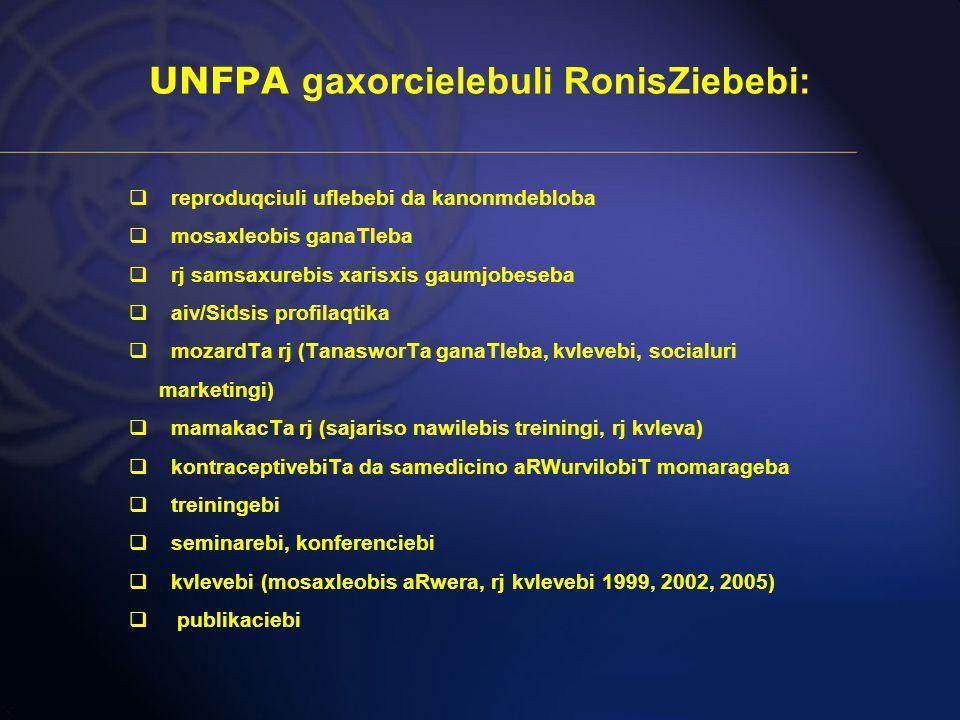 UNFPA gaxorcielebuli RonisZiebebi:  reproduqciuli uflebebi da kanonmdebloba  mosaxleobis ganaTleba  rj samsaxurebis xarisxis gaumjobeseba  aiv/Sidsis profilaqtika  mozardTa rj (TanasworTa ganaTleba, kvlevebi, socialuri marketingi)  mamakacTa rj (sajariso nawilebis treiningi, rj kvleva)  kontraceptivebiTa da samedicino aRWurvilobiT momarageba  treiningebi  seminarebi, konferenciebi  kvlevebi (mosaxleobis aRwera, rj kvlevebi 1999, 2002, 2005)  publikaciebi