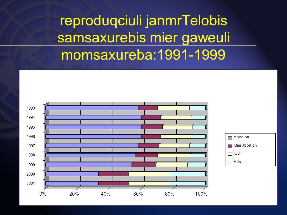 reproduqciuli janmrTelobis samsaxurebis mier gaweuli momsaxureba:1991-1999
