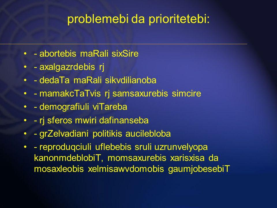 problemebi da prioritetebi: - abortebis maRali sixSire - axalgazrdebis rj - dedaTa maRali sikvdilianoba - mamakcTaTvis rj samsaxurebis simcire - demografiuli viTareba - rj sferos mwiri dafinanseba - grZelvadiani politikis aucilebloba - reproduqciuli uflebebis sruli uzrunvelyopa kanonmdeblobiT, momsaxurebis xarisxisa da mosaxleobis xelmisawvdomobis gaumjobesebiT