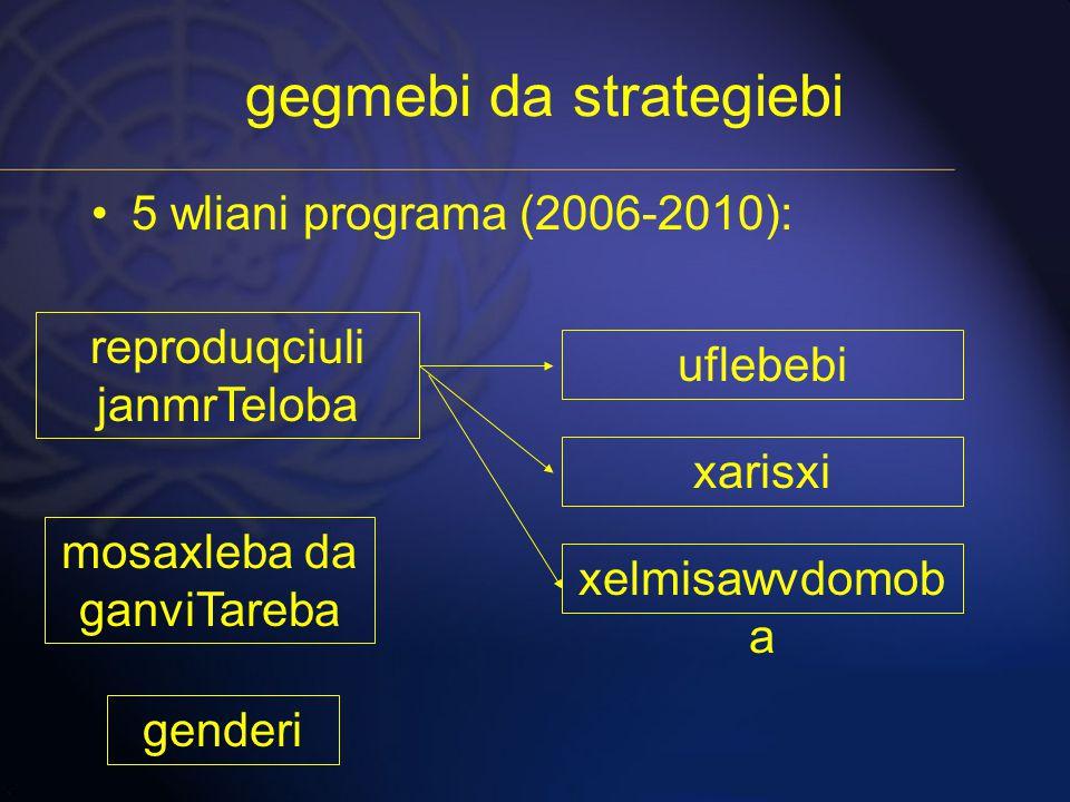 gegmebi da strategiebi 5 wliani programa (2006-2010): reproduqciuli janmrTeloba mosaxleba da ganviTareba genderi uflebebi xelmisawvdomob a xarisxi