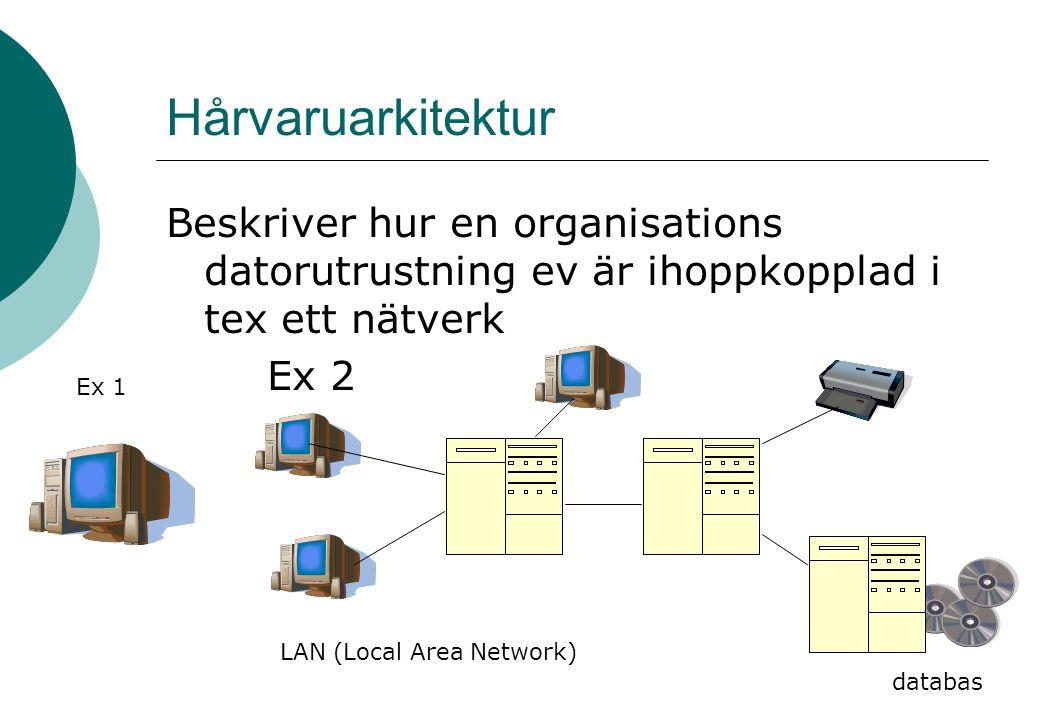Hårvaruarkitektur Beskriver hur en organisations datorutrustning ev är ihoppkopplad i tex ett nätverk Ex 2 databas Ex 1 LAN (Local Area Network)