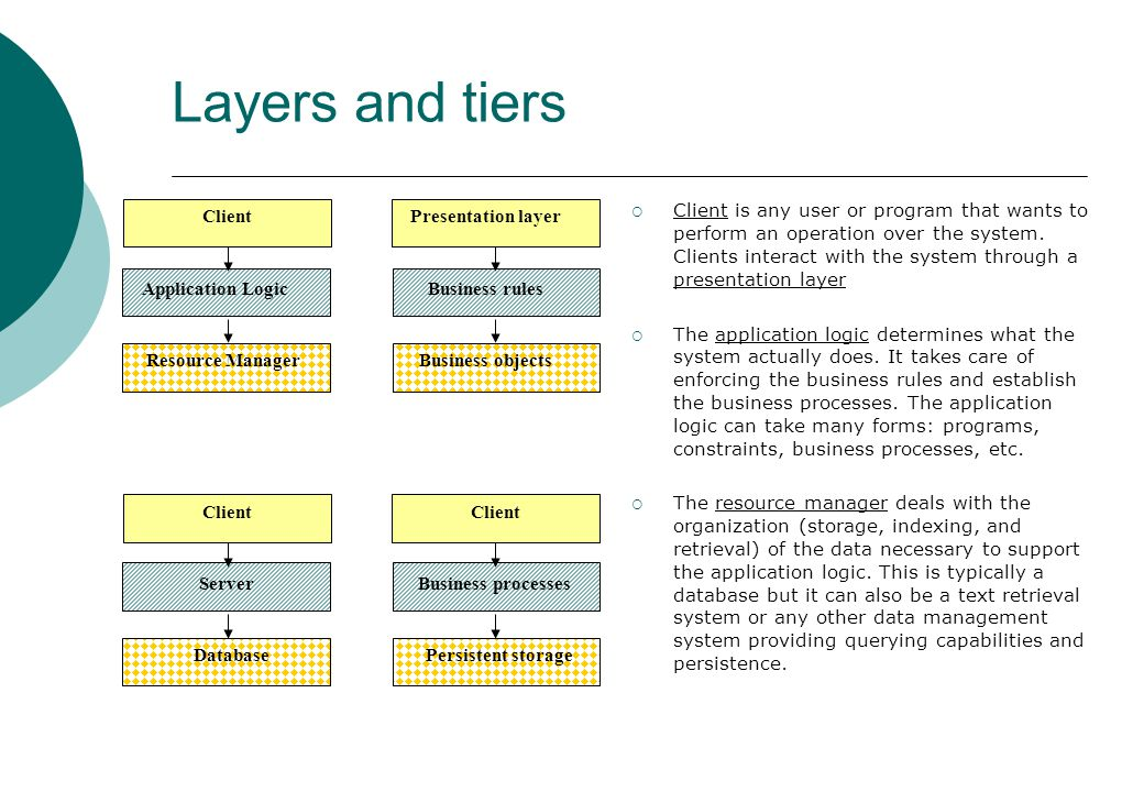 Layers and tiers Client Application Logic Resource Manager Presentation layer Business rules Business objects Client Server Database Client Business processes Persistent storage  Client is any user or program that wants to perform an operation over the system.