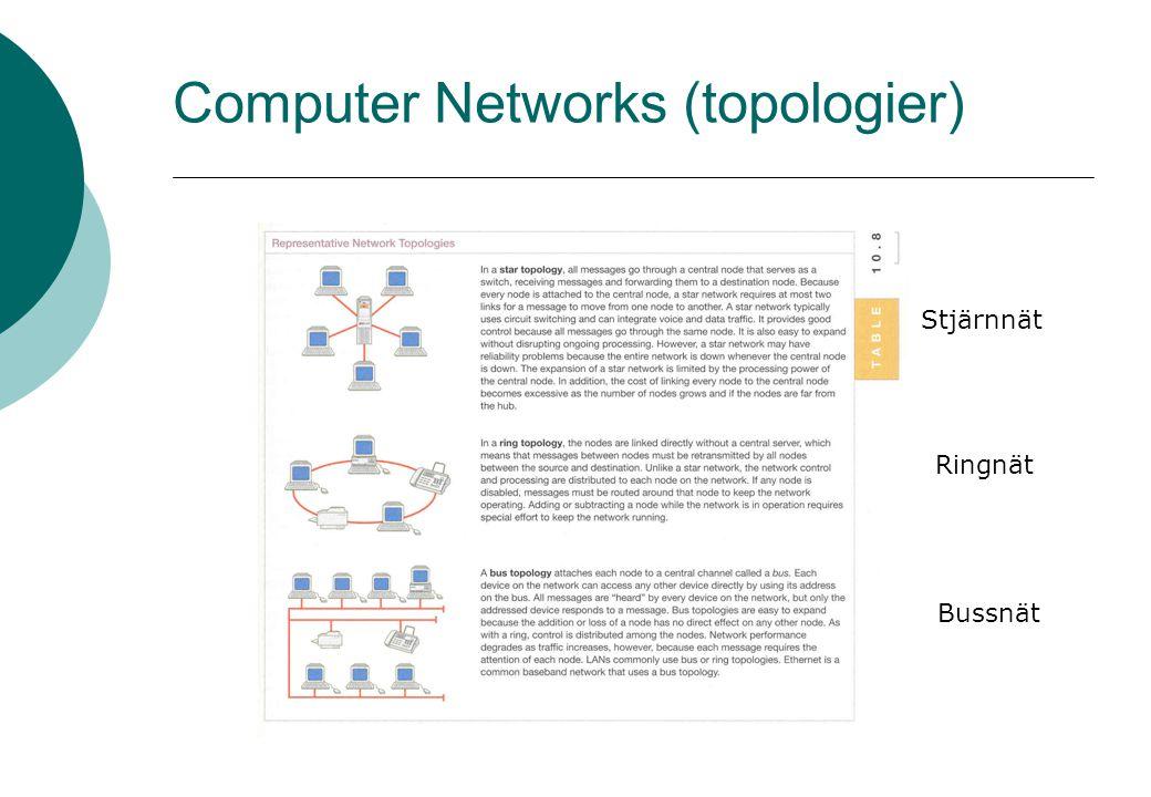 Computer Networks (topologier) Stjärnnät Ringnät Bussnät