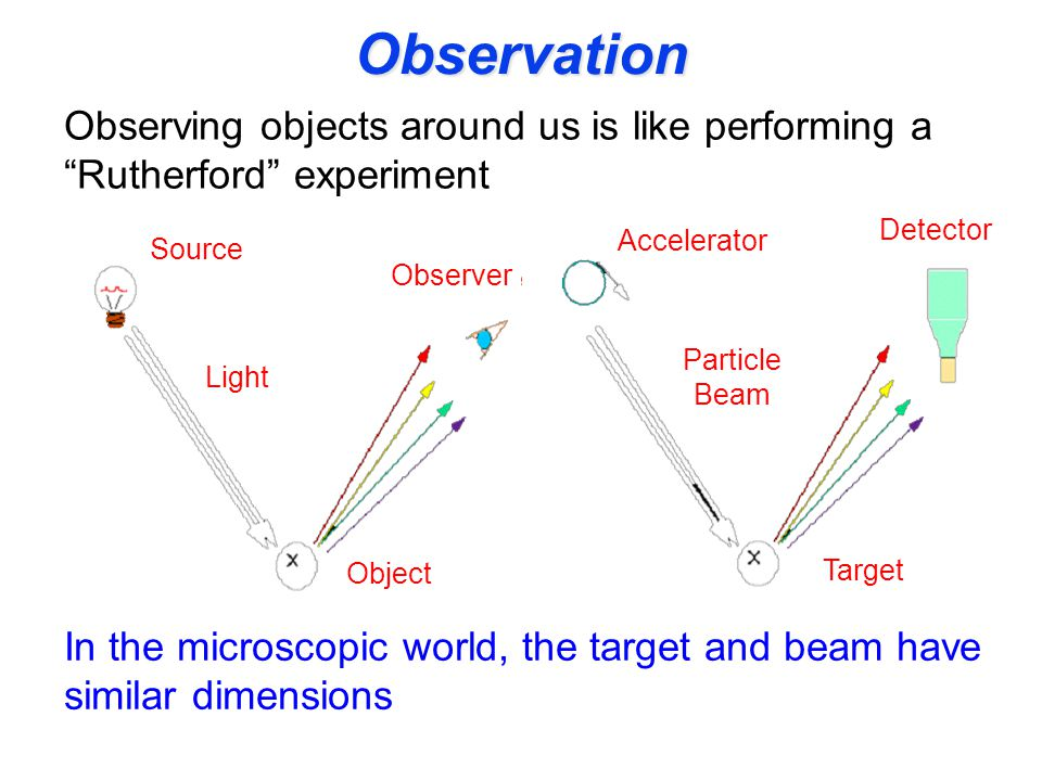 Observation Observing objects around us is like performing a Rutherford experiment In the microscopic world, the target and beam have similar dimensions Source Light Object Observer Accelerator Particle Beam Target Detector