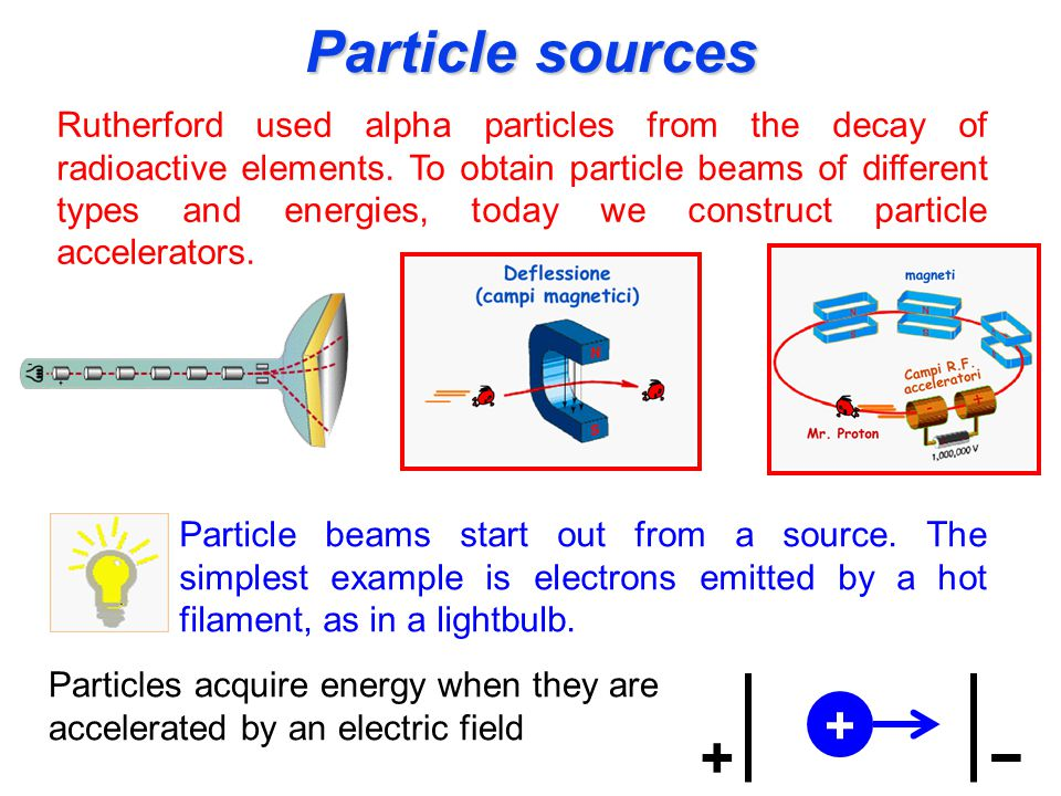 Particle sources Rutherford used alpha particles from the decay of radioactive elements.