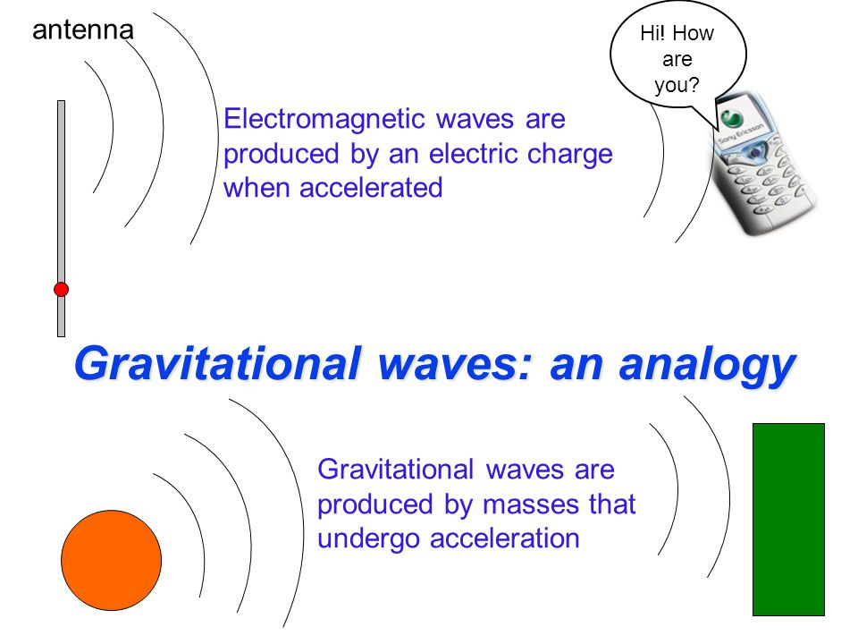 Gravitational waves: an analogy Electromagnetic waves are produced by an electric charge when accelerated Gravitational waves are produced by masses that undergo acceleration antenna Hi.
