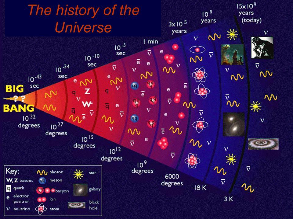 e+e+e+e+ e-e-e-e- ---- ++++ A related idea: Collide particle and antiparticle  +  - e-e-e-e- e+e+e+e+ E = 2m e c 2 E = 2m  c 2 E = 2m  c 2 E = m c 2 The greater the energy, the higher the number of particles that can be studied