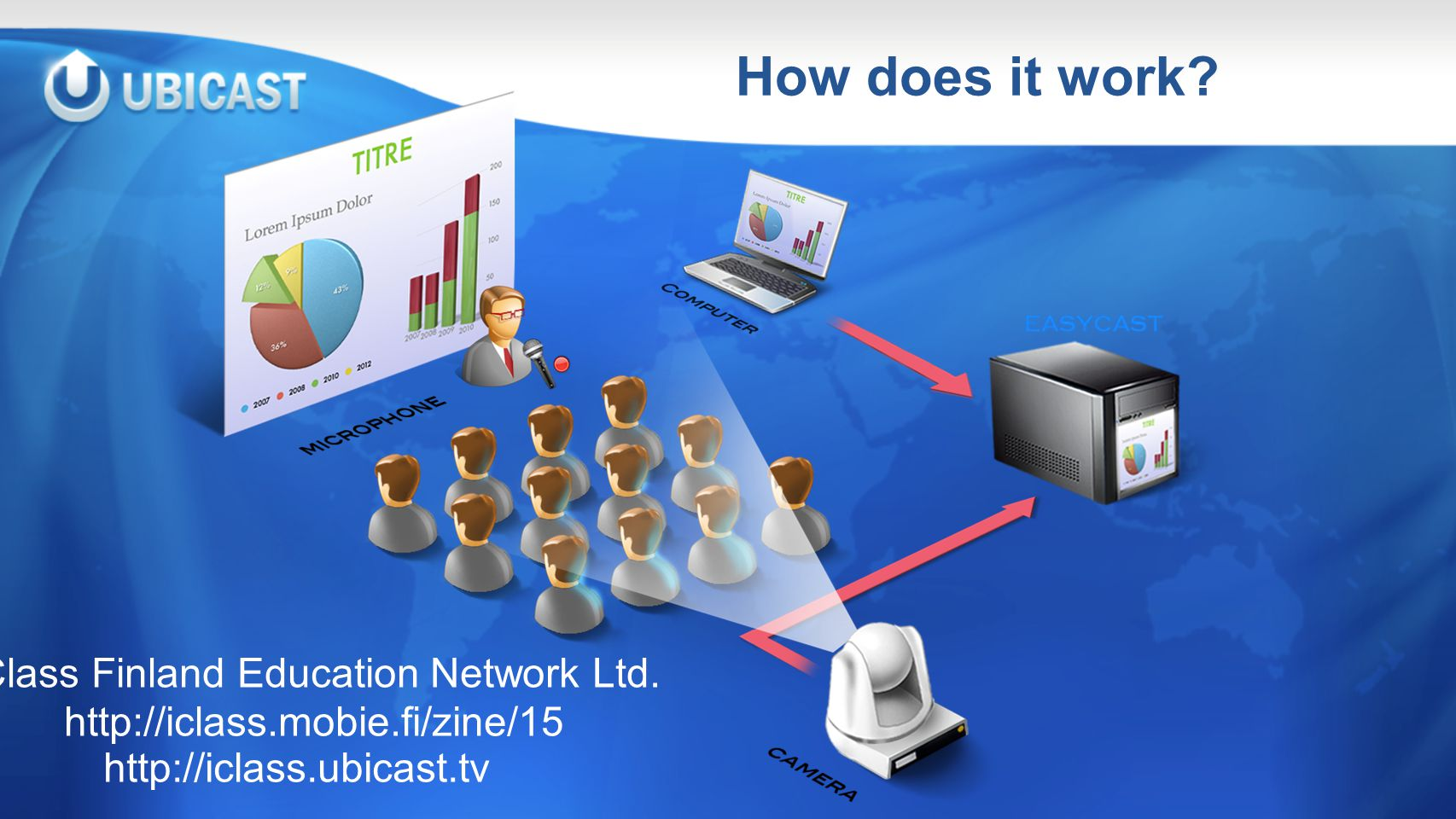How does it work. iClass Finland Education Network Ltd.