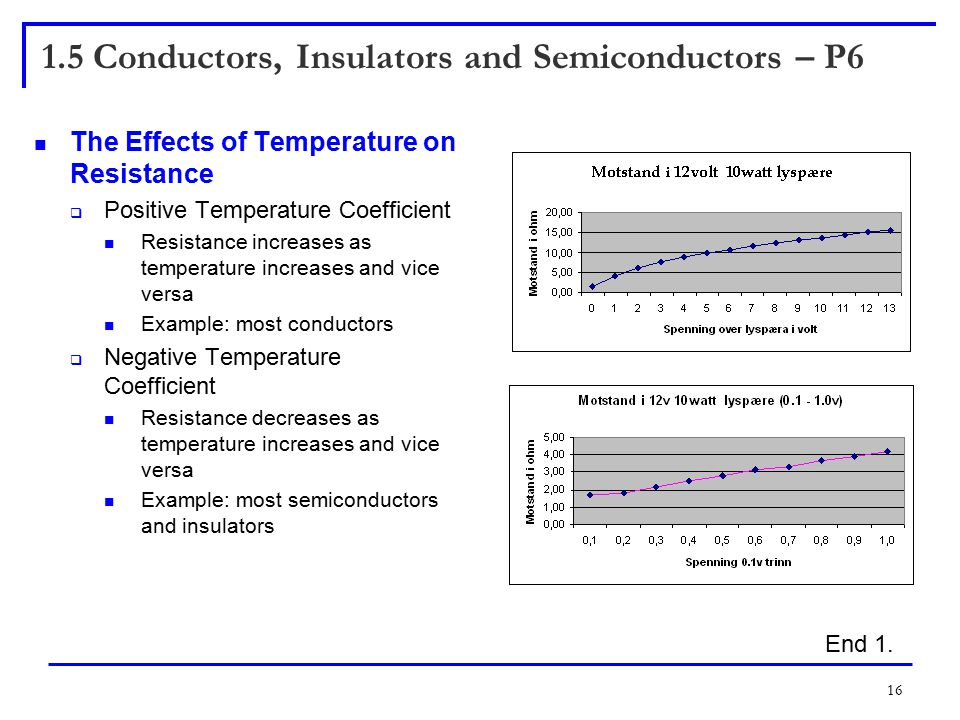 16 1.5 Conductors, Insulators and Semiconductors – P6 The Effects of Temperature on Resistance  Positive Temperature Coefficient Resistance increases as temperature increases and vice versa Example: most conductors  Negative Temperature Coefficient Resistance decreases as temperature increases and vice versa Example: most semiconductors and insulators End 1.