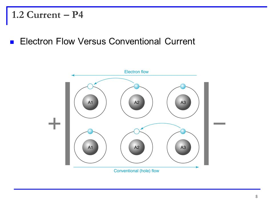 8 1.2 Current – P4 Electron Flow Versus Conventional Current Insert Figure 1.10