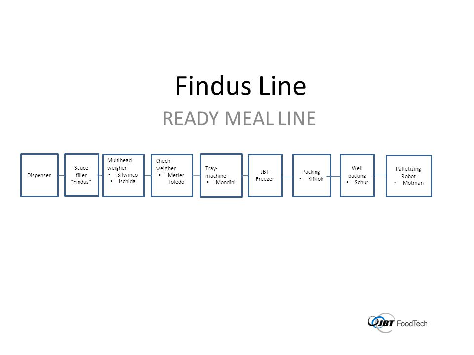 Findus Line READY MEAL LINE Dispenser Sauce filler Findus Multihead weigher Bilwinco Ischida Tray- machine Mondini JBT Freezer Packing Kliklok Well packing Schur Chech weigher Metler Toledo Palletizing Robot Motman