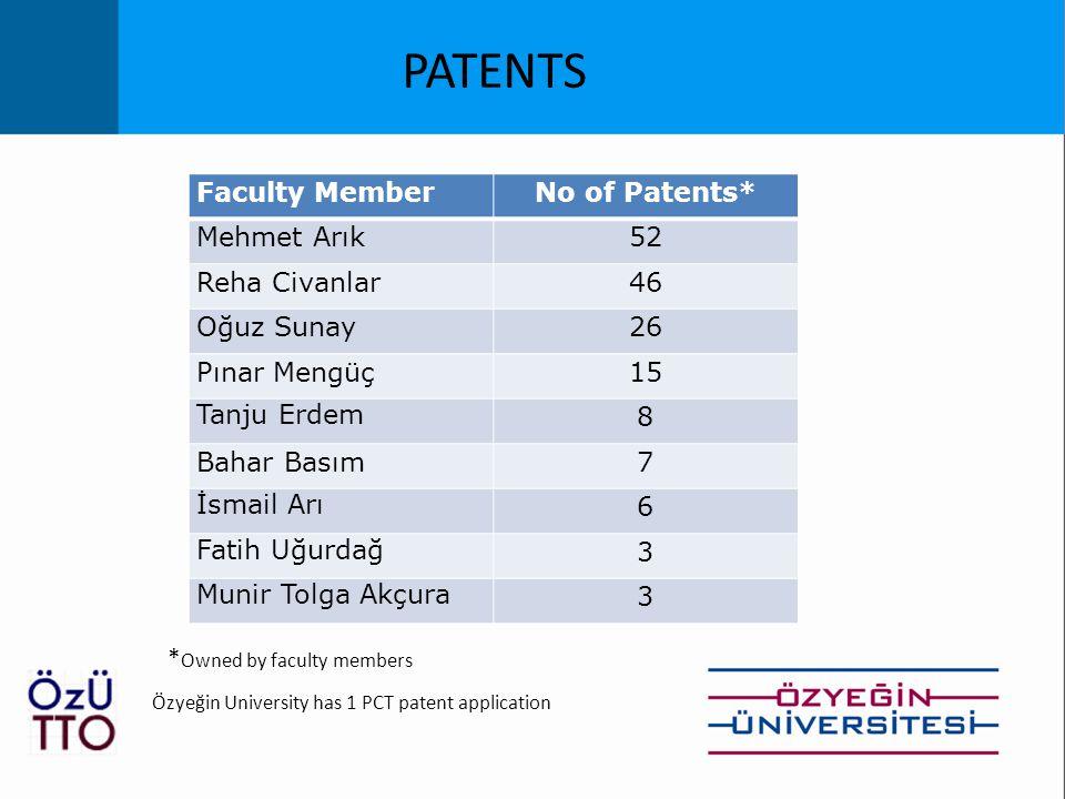 Faculty MemberNo of Patents* Mehmet Arık52 Reha Civanlar46 Oğuz Sunay26 Pınar Mengüç15 Tanju Erdem 8 Bahar Basım7 İsmail Arı 6 Fatih Uğurdağ 3 Munir Tolga Akçura 3 PATENTS * Owned by faculty members Özyeğin University has 1 PCT patent application