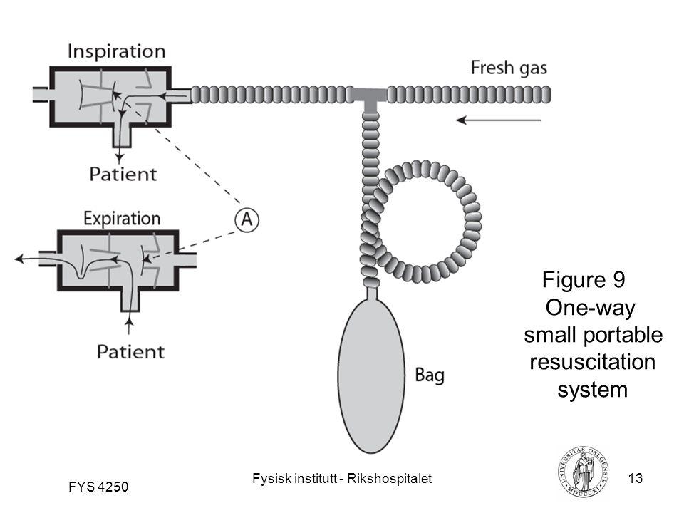 Fysisk institutt - Rikshospitalet13 FYS 4250 Figure 9 One-way small portable resuscitation system