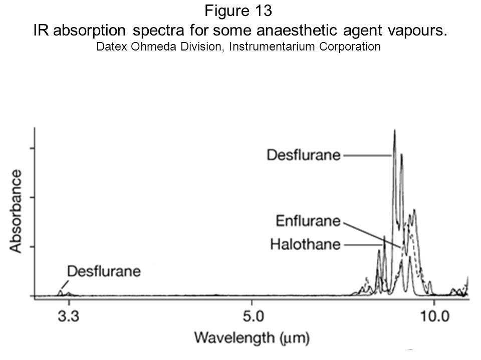 Fysisk institutt - Rikshospitalet18 FYS 4250 Figure 13 IR absorption spectra for some anaesthetic agent vapours.