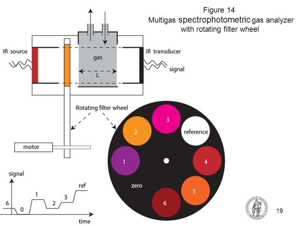 Fysisk institutt - Rikshospitalet19 FYS 4250 Figure 14 Multigas spectrophotometric gas analyzer with rotating filter wheel