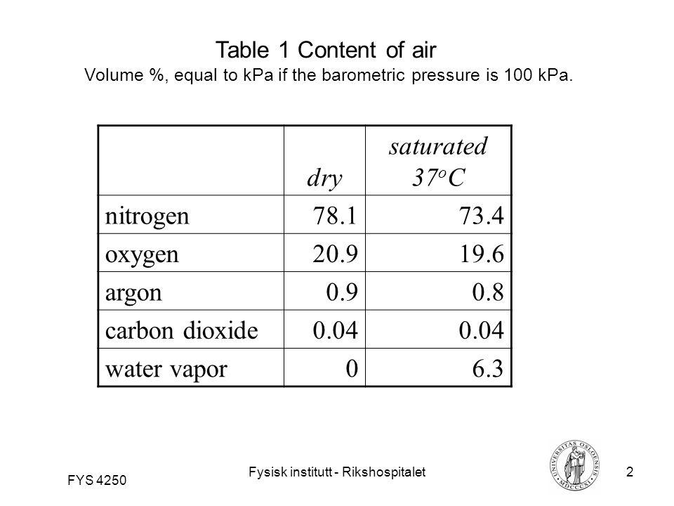 Fysisk institutt - Rikshospitalet33 FYS 4250 Figure 26 Spirometer, watersealed
