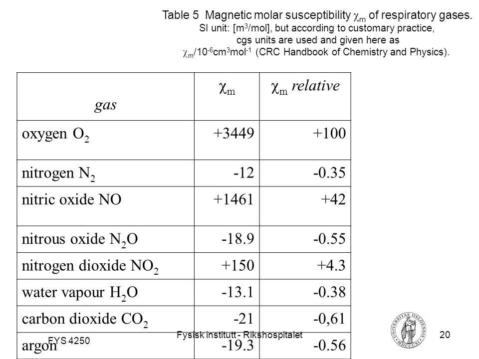 Fysisk institutt - Rikshospitalet20 FYS 4250 Table 5 Magnetic molar susceptibility  m of respiratory gases.