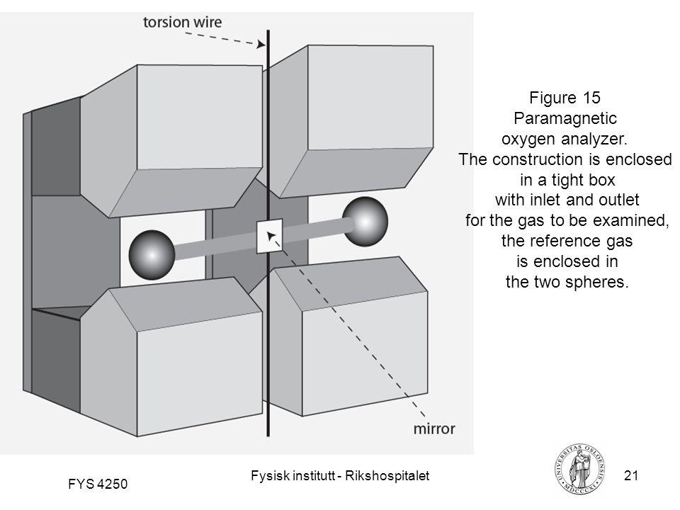 Fysisk institutt - Rikshospitalet21 FYS 4250 Figure 15 Paramagnetic oxygen analyzer.