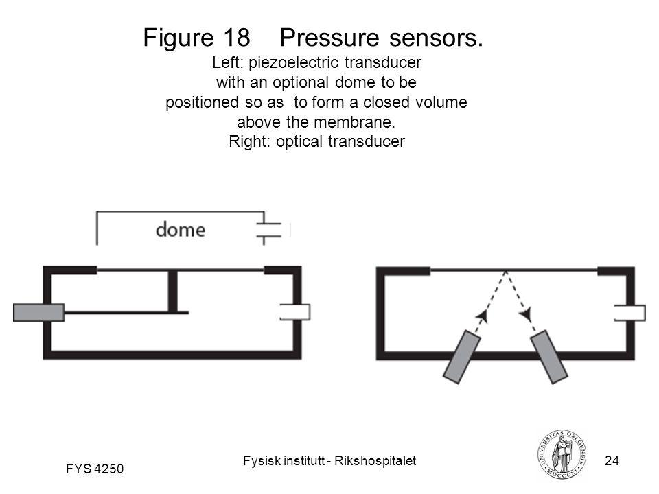 Fysisk institutt - Rikshospitalet24 FYS 4250 Figure 18 Pressure sensors.