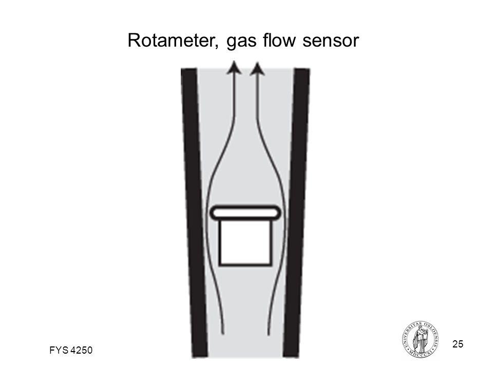 Fysisk institutt - Rikshospitalet25 FYS 4250 Rotameter, gas flow sensor