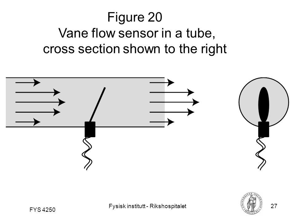 Fysisk institutt - Rikshospitalet27 FYS 4250 Figure 20 Vane flow sensor in a tube, cross section shown to the right