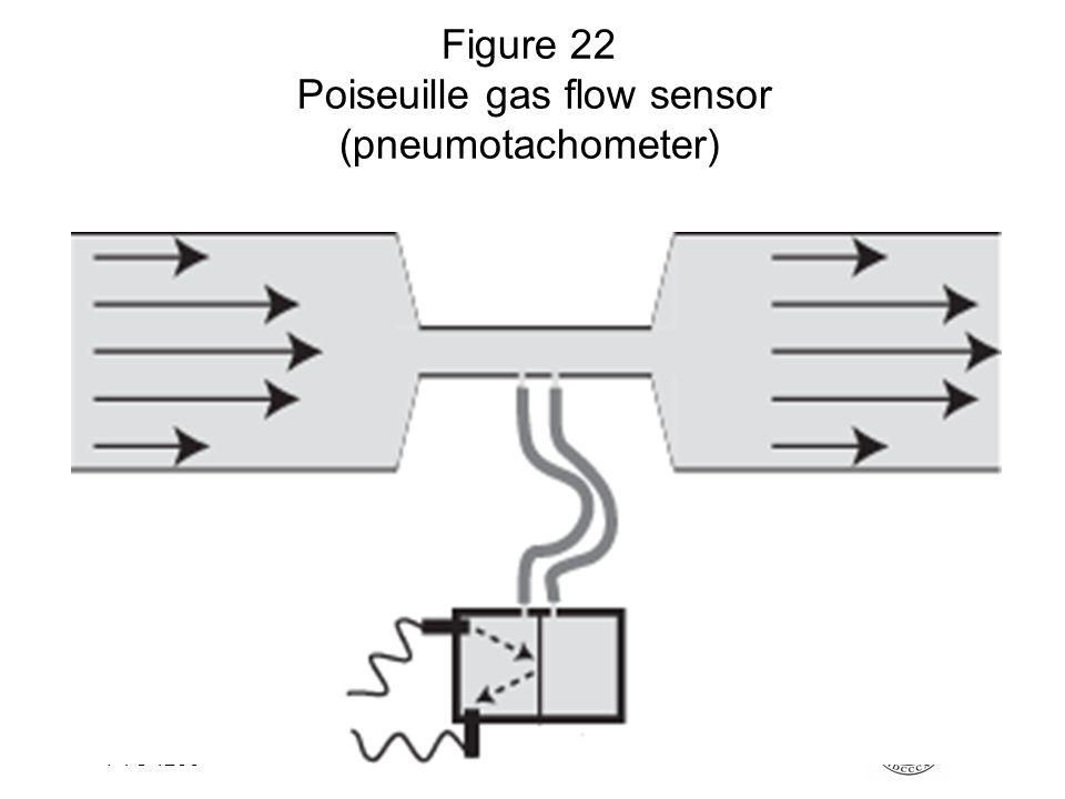 Fysisk institutt - Rikshospitalet29 FYS 4250 Figure 22 Poiseuille gas flow sensor (pneumotachometer)
