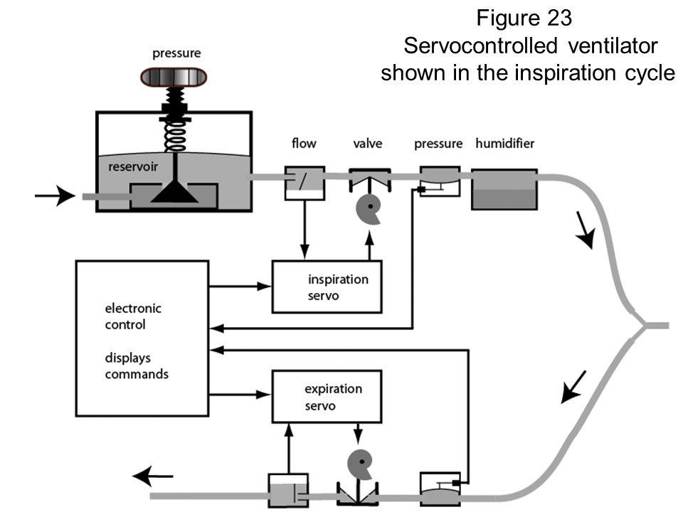 Fysisk institutt - Rikshospitalet30 FYS 4250 Figure 23 Servocontrolled ventilator shown in the inspiration cycle