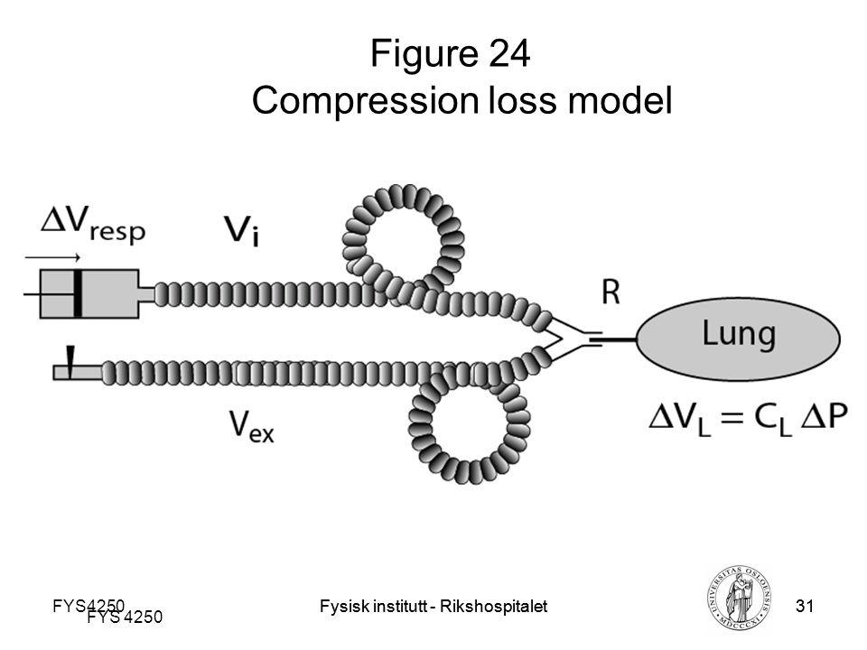 Fysisk institutt - Rikshospitalet31 FYS 4250 Fysisk institutt - Rikshospitalet31 Figure 24 Compression loss model