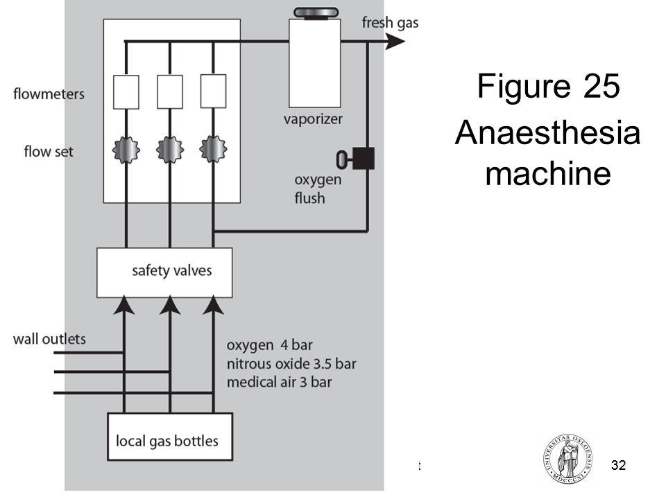 Fysisk institutt - Rikshospitalet32 FYS 4250 Fysisk institutt - Rikshospitalet32 Figure 25 Anaesthesia machine