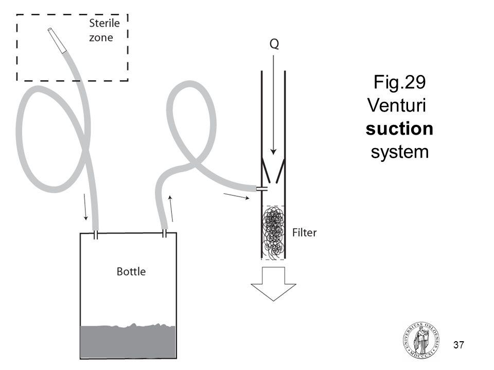 Fysisk institutt - Rikshospitalet37 FYS 4250 Fig.29 Venturi suction system