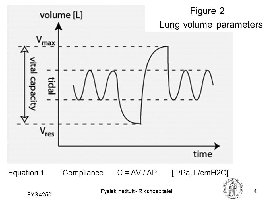 Fysisk institutt - Rikshospitalet4 FYS 4250 Figure 2 Lung volume parameters Equation 1 ComplianceC = ΔV / ΔP [L/Pa, L/cmH2O]
