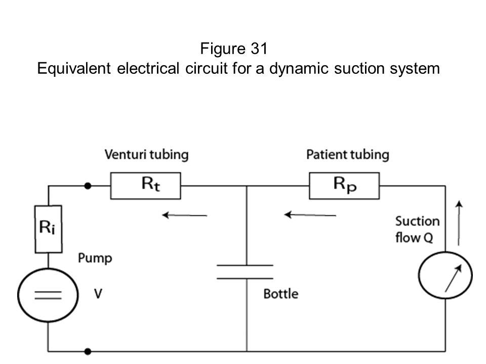 Fysisk institutt - Rikshospitalet40 FYS 4250 Figure 31 Equivalent electrical circuit for a dynamic suction system