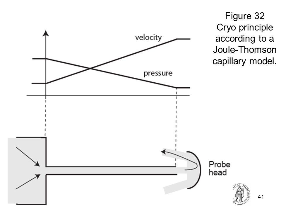 Fysisk institutt - Rikshospitalet41 FYS 4250 Figure 32 Cryo principle according to a Joule-Thomson capillary model.