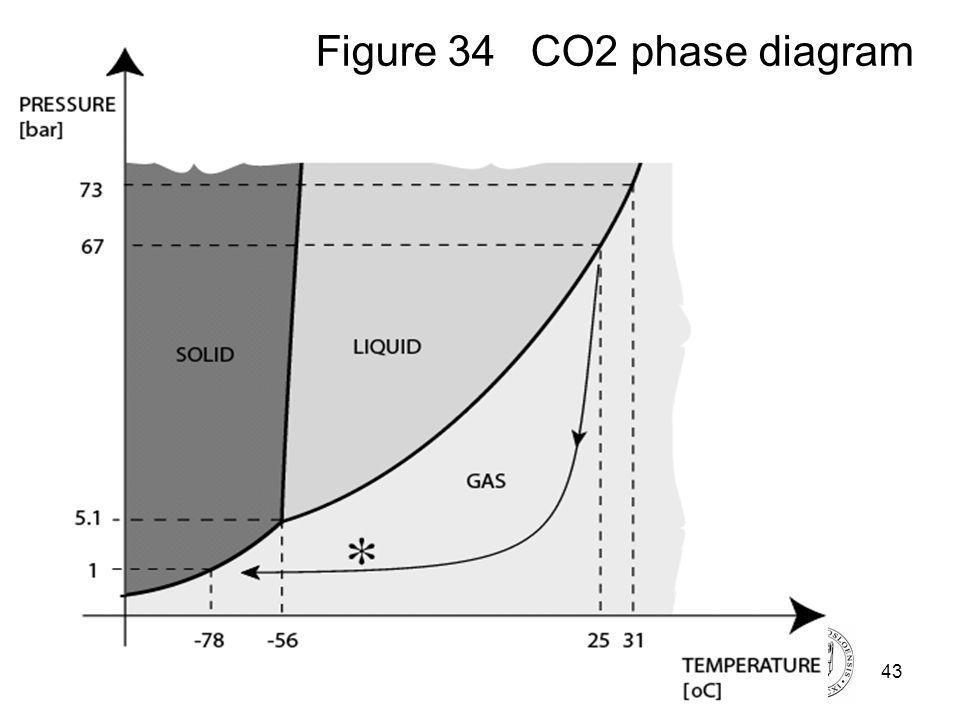 Fysisk institutt - Rikshospitalet43 FYS 4250 Figure 34 CO2 phase diagram