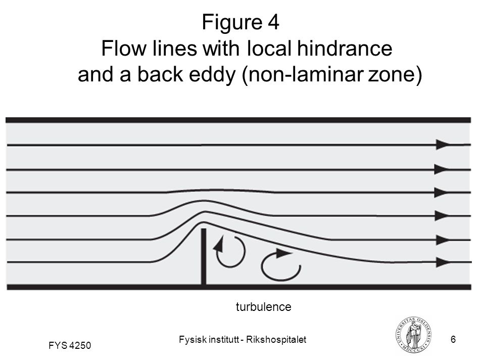 Fysisk institutt - Rikshospitalet6 FYS 4250 Figure 4 Flow lines with local hindrance and a back eddy (non-laminar zone) turbulence