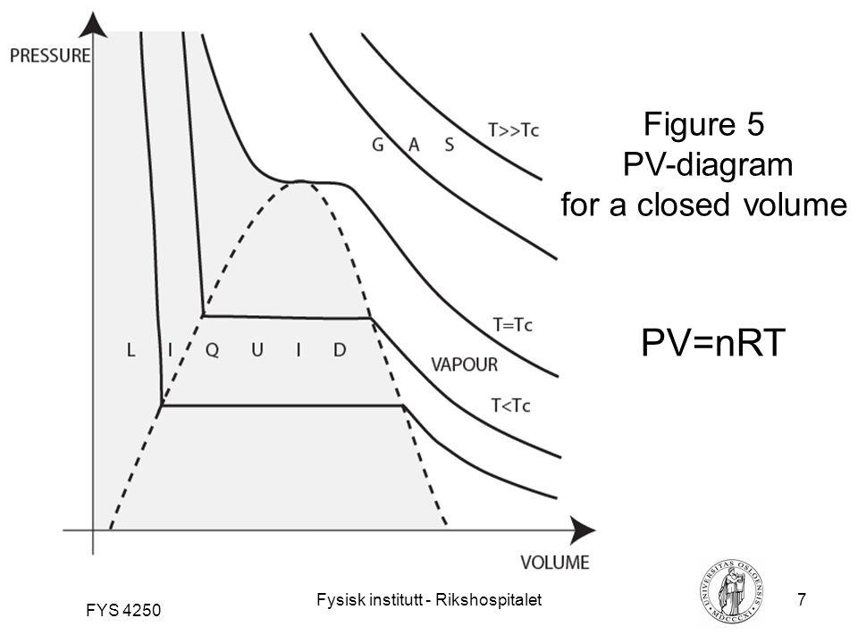 Fysisk institutt - Rikshospitalet7 FYS 4250 Figure 5 PV-diagram for a closed volume PV=nRT