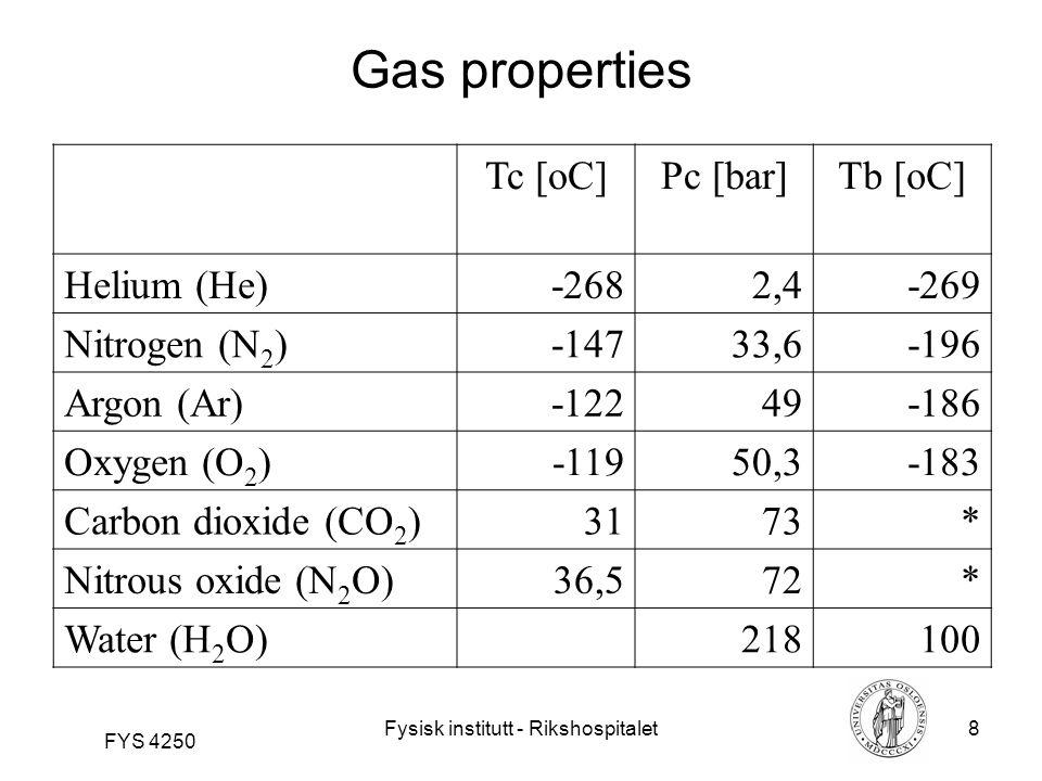 Fysisk institutt - Rikshospitalet8 FYS 4250 Gas properties Tc [oC]Pc [bar]Tb [oC] Helium (He)-2682,4-269 Nitrogen (N 2 )-14733,6-196 Argon (Ar)-12249-186 Oxygen (O 2 )-11950,3-183 Carbon dioxide (CO 2 )3173* Nitrous oxide (N 2 O)36,572* Water (H 2 O)374218100