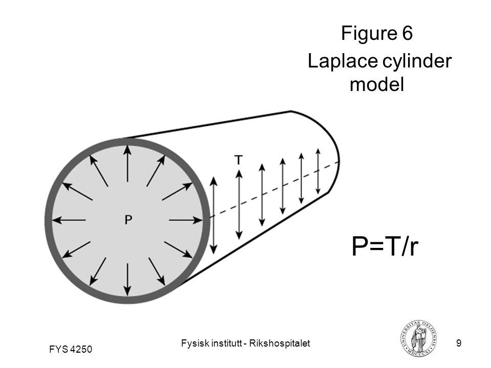 Fysisk institutt - Rikshospitalet9 FYS 4250 Figure 6 Laplace cylinder model P=T/r