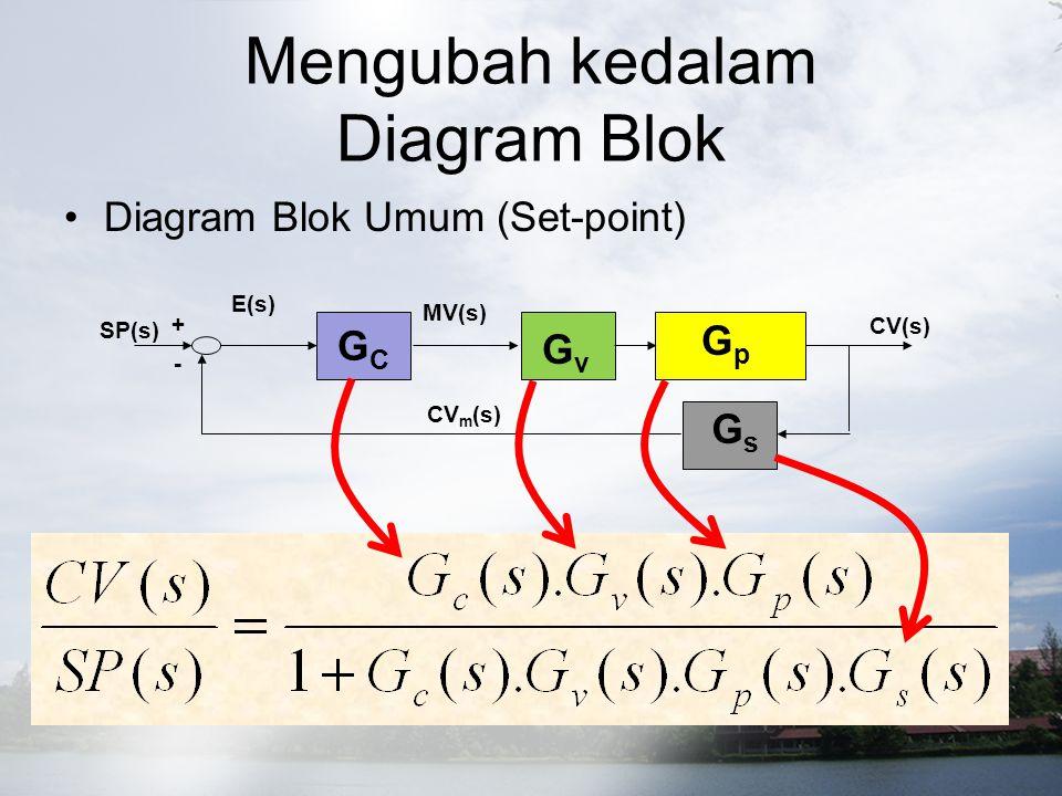Mengubah kedalam Diagram Blok Diagram Blok Umum (Set-point) GCGC CV(s) CV m (s) SP(s) E(s) MV(s) + - GvGv GpGp GsGs