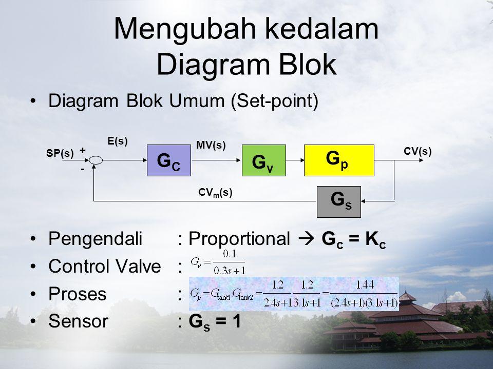 Mengubah kedalam Diagram Blok Diagram Blok Umum (Set-point) Pengendali: Proportional  G c = K c Control Valve: Proses: Sensor: G s = 1 GCGC CV(s) CV m (s) SP(s) E(s) MV(s) + - GvGv GpGp GsGs