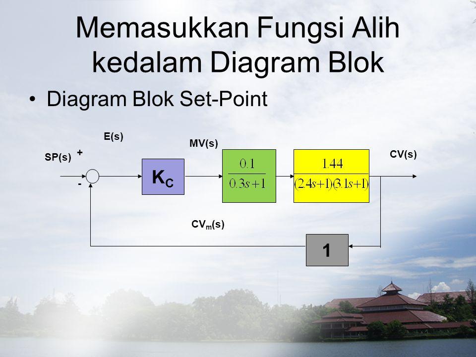 Fungsi Alih KCKC 1 CV(s) CV m (s) SP(s) E(s) MV(s) + -