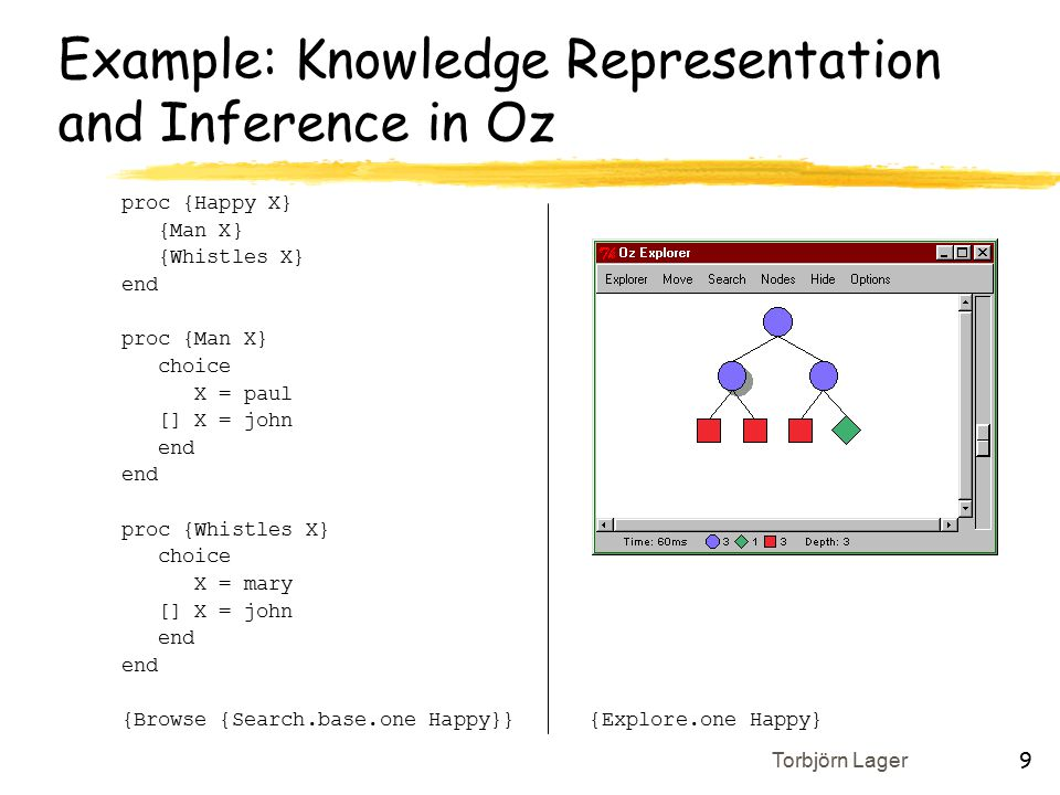 Torbjörn Lager 9 Example: Knowledge Representation and Inference in Oz proc {Happy X} {Man X} {Whistles X} end proc {Man X} choice X = paul [] X = john end proc {Whistles X} choice X = mary [] X = john end {Browse {Search.base.one Happy}} {Explore.one Happy}