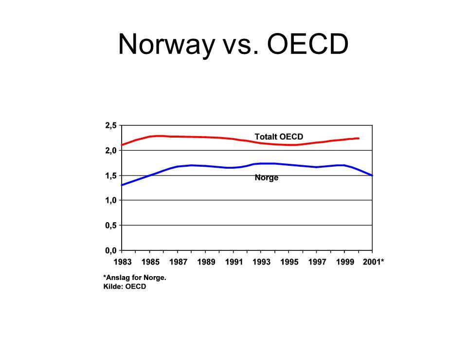 Norway vs. OECD