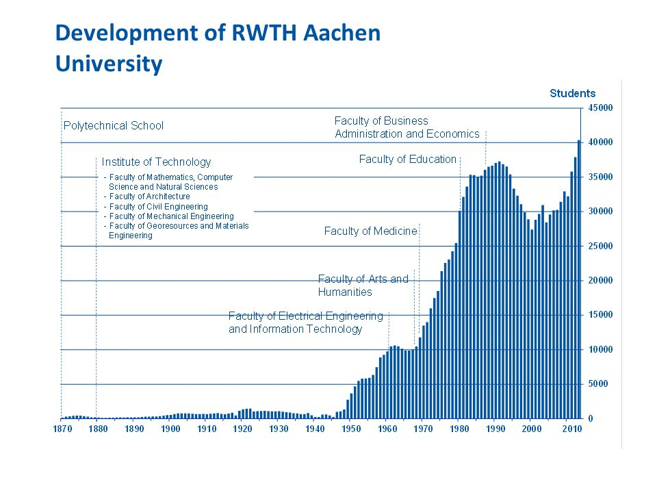 Development of RWTH Aachen University